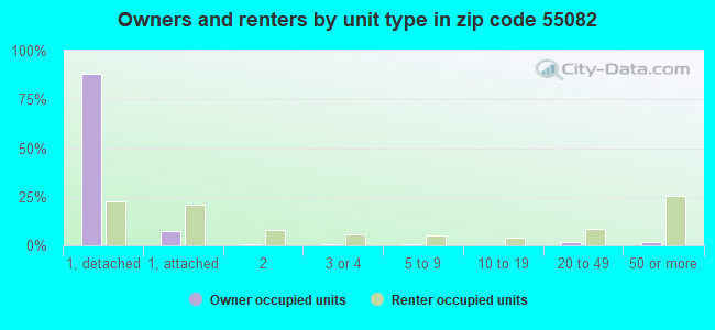 Owners and renters by unit type in zip code 55082