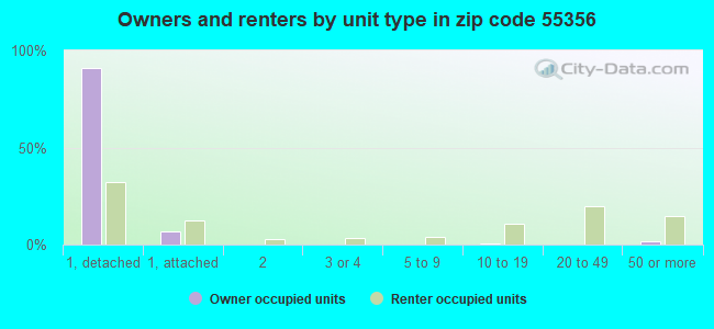 Owners and renters by unit type in zip code 55356
