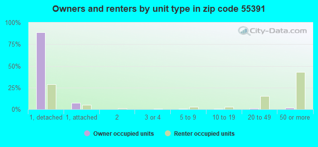 Owners and renters by unit type in zip code 55391