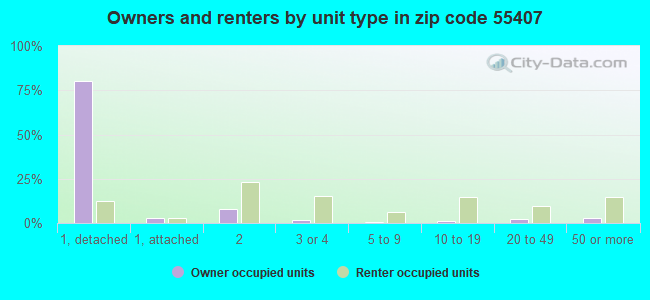 Owners and renters by unit type in zip code 55407