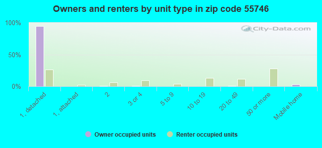 Owners and renters by unit type in zip code 55746