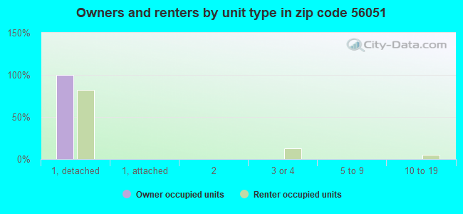 Owners and renters by unit type in zip code 56051