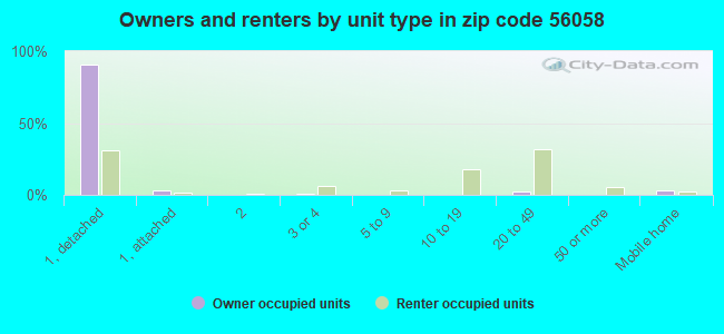 Owners and renters by unit type in zip code 56058