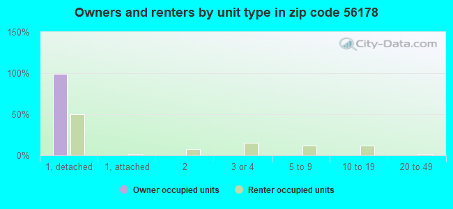 Owners and renters by unit type in zip code 56178