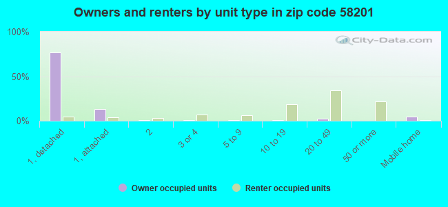 Owners and renters by unit type in zip code 58201