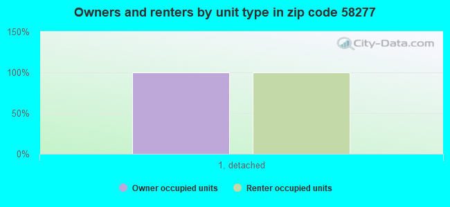 Owners and renters by unit type in zip code 58277