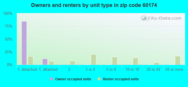 Owners and renters by unit type in zip code 60174