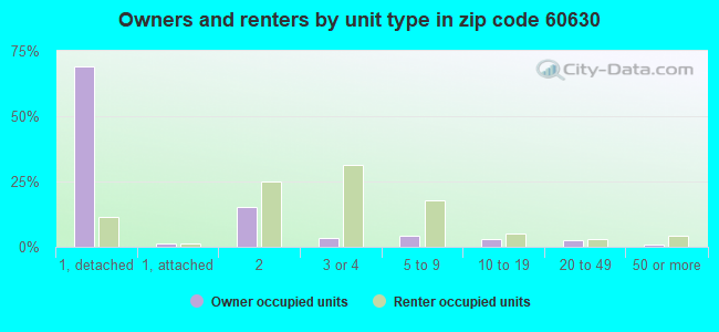 Owners and renters by unit type in zip code 60630