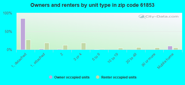 Owners and renters by unit type in zip code 61853