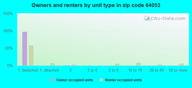 Owners and renters by unit type in zip code 64053