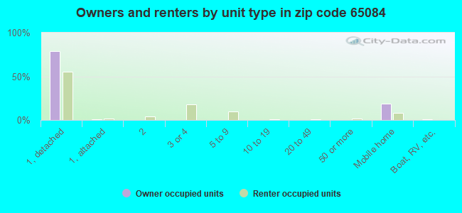 Owners and renters by unit type in zip code 65084