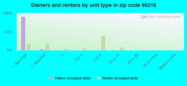Owners and renters by unit type in zip code 66216
