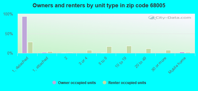 Owners and renters by unit type in zip code 68005