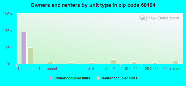 Owners and renters by unit type in zip code 68104