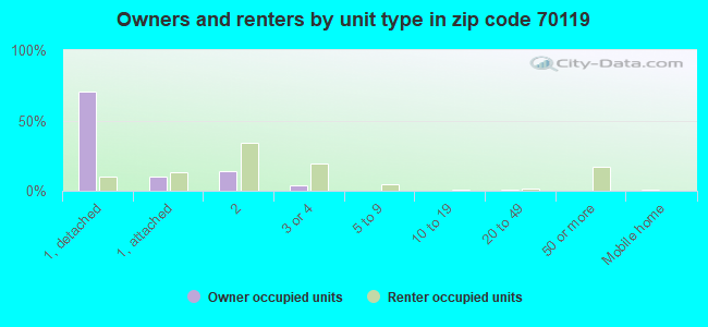Owners and renters by unit type in zip code 70119