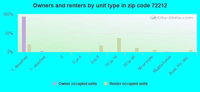 Owners and renters by unit type in zip code 72212