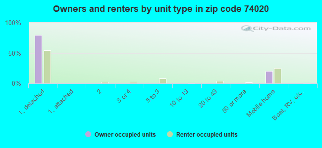 Owners and renters by unit type in zip code 74020