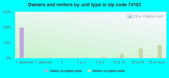Owners and renters by unit type in zip code 74103