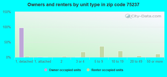 Owners and renters by unit type in zip code 75237