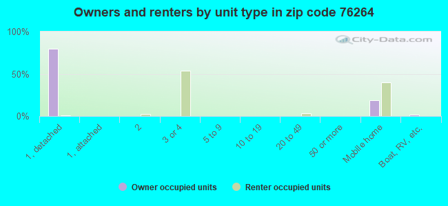 Owners and renters by unit type in zip code 76264