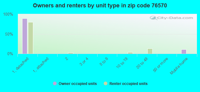 Owners and renters by unit type in zip code 76570