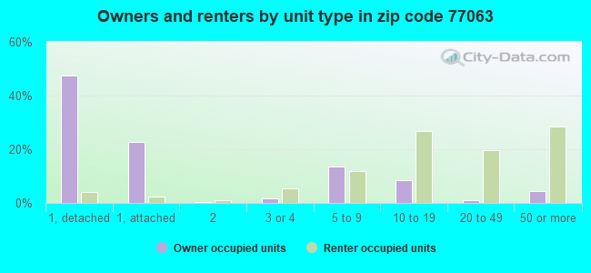 Owners and renters by unit type in zip code 77063