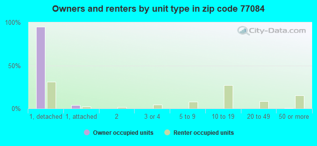 Owners and renters by unit type in zip code 77084