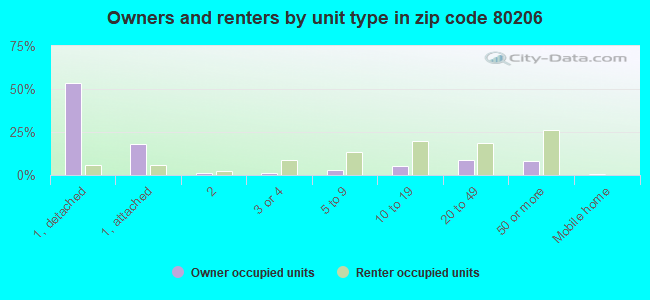 Owners and renters by unit type in zip code 80206