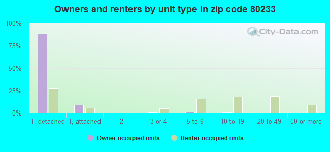Owners and renters by unit type in zip code 80233