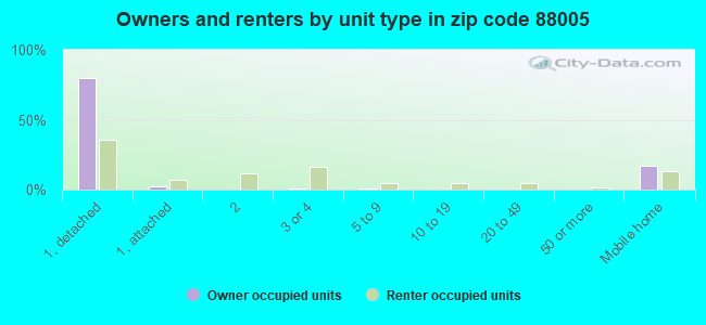 Owners and renters by unit type in zip code 88005