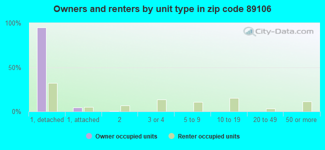 Owners and renters by unit type in zip code 89106
