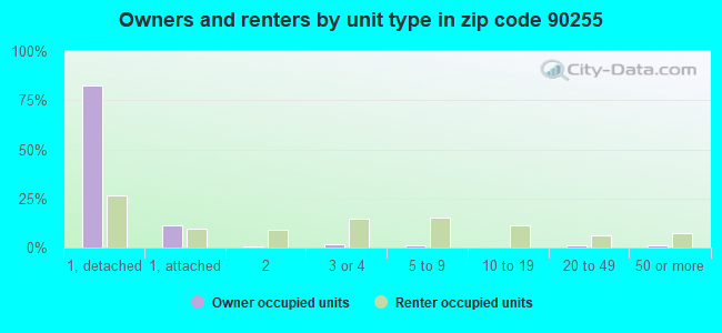 Owners and renters by unit type in zip code 90255