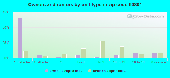 Owners and renters by unit type in zip code 90804