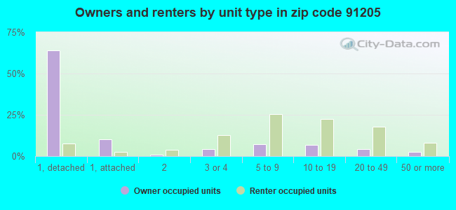 Owners and renters by unit type in zip code 91205