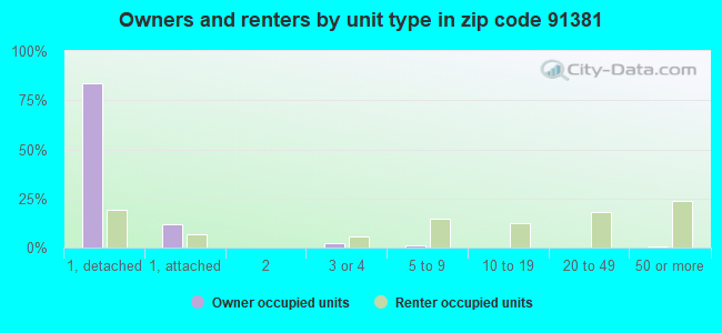 Owners and renters by unit type in zip code 91381