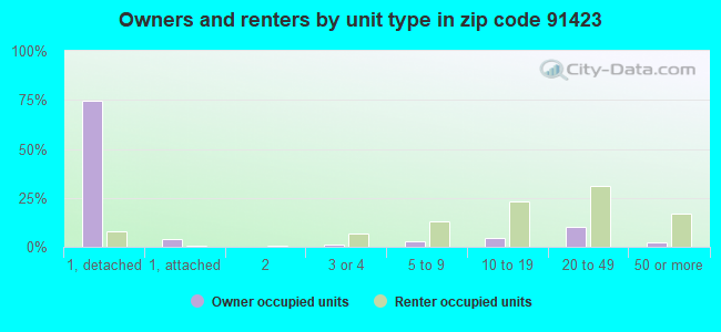 Owners and renters by unit type in zip code 91423