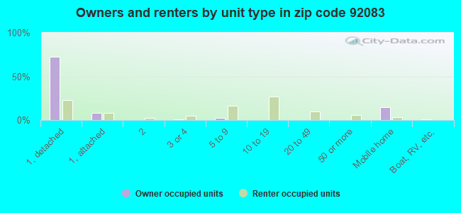 Owners and renters by unit type in zip code 92083