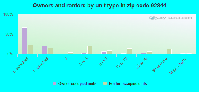 Owners and renters by unit type in zip code 92844