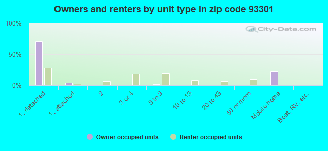 Owners and renters by unit type in zip code 93301