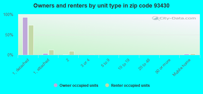 Owners and renters by unit type in zip code 93430