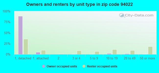 Owners and renters by unit type in zip code 94022
