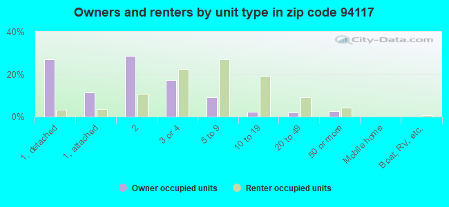 Owners and renters by unit type in zip code 94117