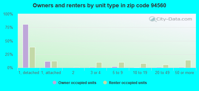 Owners and renters by unit type in zip code 94560