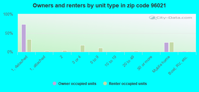 Owners and renters by unit type in zip code 96021