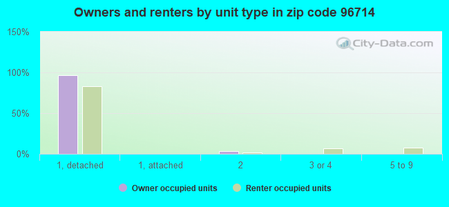 Owners and renters by unit type in zip code 96714