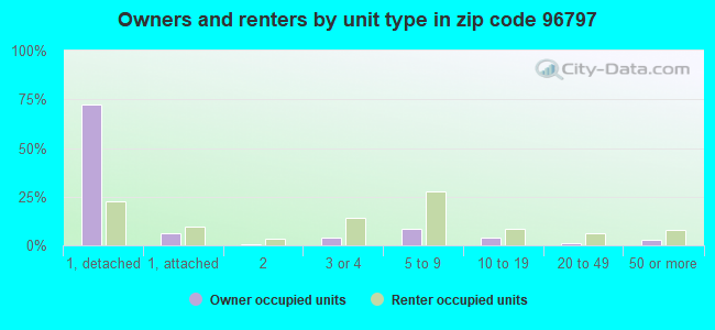 Owners and renters by unit type in zip code 96797