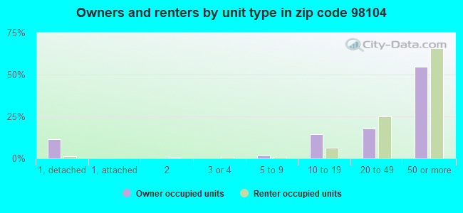 Owners and renters by unit type in zip code 98104