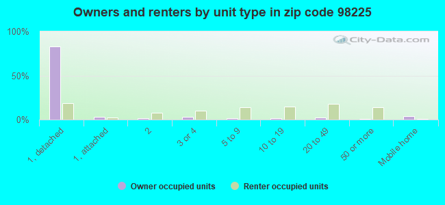Owners and renters by unit type in zip code 98225