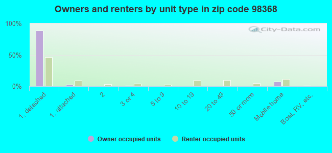 Owners and renters by unit type in zip code 98368