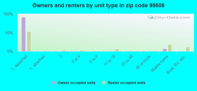 Owners and renters by unit type in zip code 98606